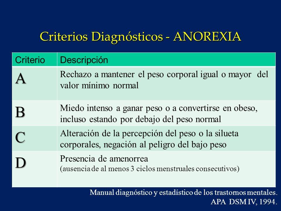 Criterios diagnósticos - BULIMIA Manual diagnóstico y estadístico de los trastornos mentales.
