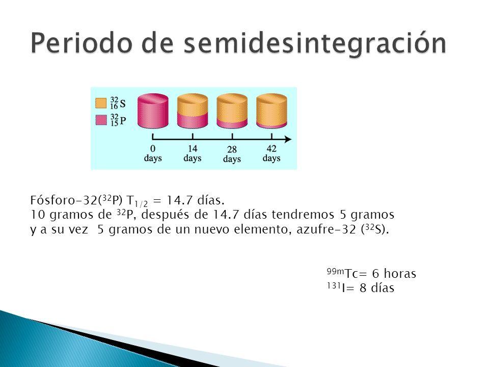 Fósforo-32( 32 P) T 1/2 = 14.7 días. 10 gramos de 32 P, después de 14.7 días tendremos 5 gramos y a su vez 5 gramos de un nuevo elemento, azufre-32 (