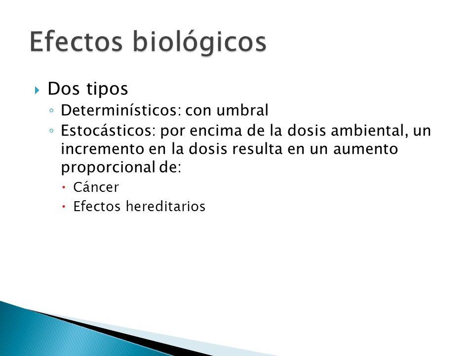 Dos tipos Determinísticos: con umbral Estocásticos: por encima de la dosis ambiental, un incremento en la dosis resulta en un aumento proporcional de: