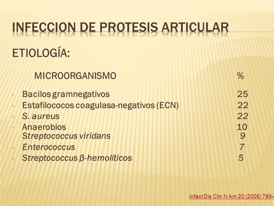 ETIOLOGÍA: MICROORGANISMO % Bacilos gramnegativos 25 Estafilococos coagulasa-negativos (ECN) 22 S. aureus 22 Anaerobios 10 Streptococcus viridans 9 En