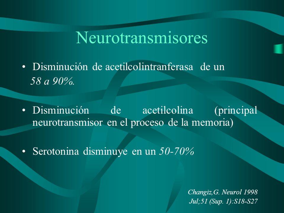 Neurotransmisores Disminución de acetilcolintranferasa de un 58 a 90%. Disminución de acetilcolina (principal neurotransmisor en el proceso de la memo