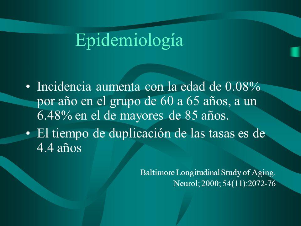 Epidemiología Incidencia aumenta con la edad de 0.08% por año en el grupo de 60 a 65 años, a un 6.48% en el de mayores de 85 años. El tiempo de duplic