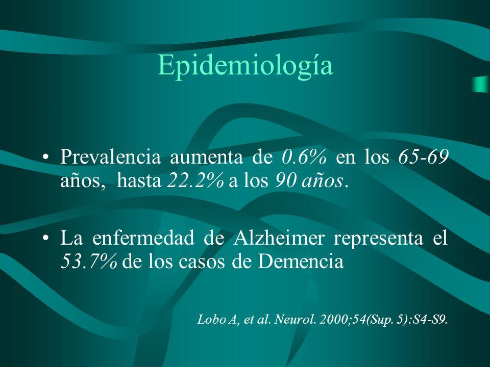 Epidemiología Prevalencia aumenta de 0.6% en los 65-69 años, hasta 22.2% a los 90 años. La enfermedad de Alzheimer representa el 53.7% de los casos de