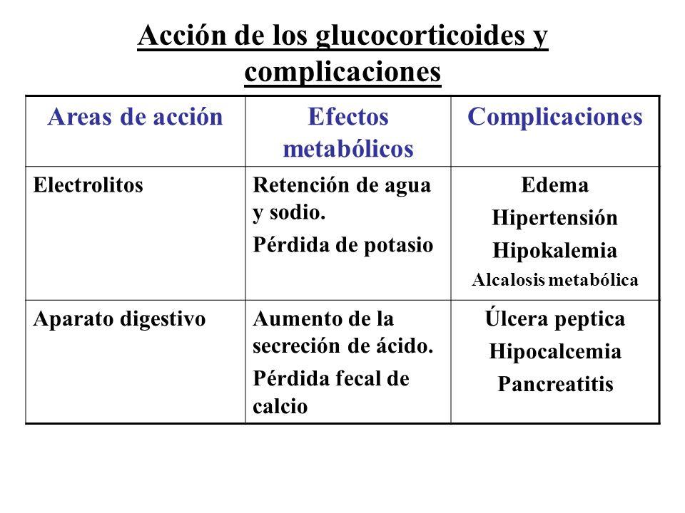 Acción de los glucocorticoides y complicaciones Areas de acciónEfectos metabólicos Complicaciones ElectrolitosRetención de agua y sodio. Pérdida de po