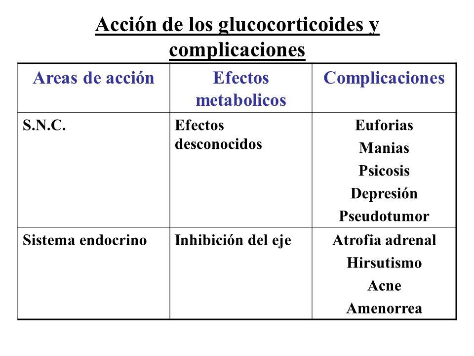 Acción de los glucocorticoides y complicaciones Areas de acciónEfectos metabolicos Complicaciones S.N.C.Efectos desconocidos Euforias Manias Psicosis