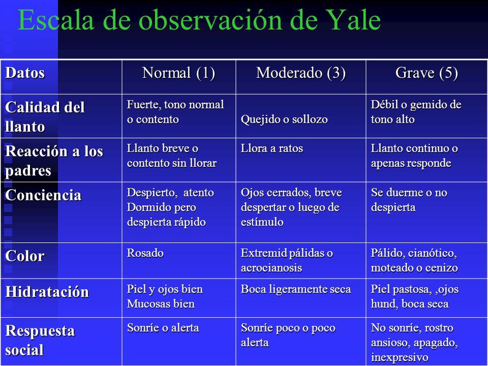 Escala de observación de YaleDatos Normal (1) Moderado (3) Grave (5) Calidad del llanto Fuerte, tono normal o contento Quejido o sollozo Débil o gemid