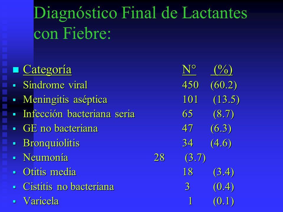 Diagnóstico Final de Lactantes con Fiebre: CategoríaN° (%) CategoríaN° (%) Síndrome viral450 (60.2) Síndrome viral450 (60.2) Meningitis aséptica101 (1