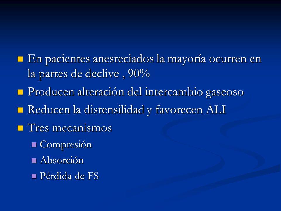 En pacientes anesteciados la mayoría ocurren en la partes de declive, 90% En pacientes anesteciados la mayoría ocurren en la partes de declive, 90% Pr