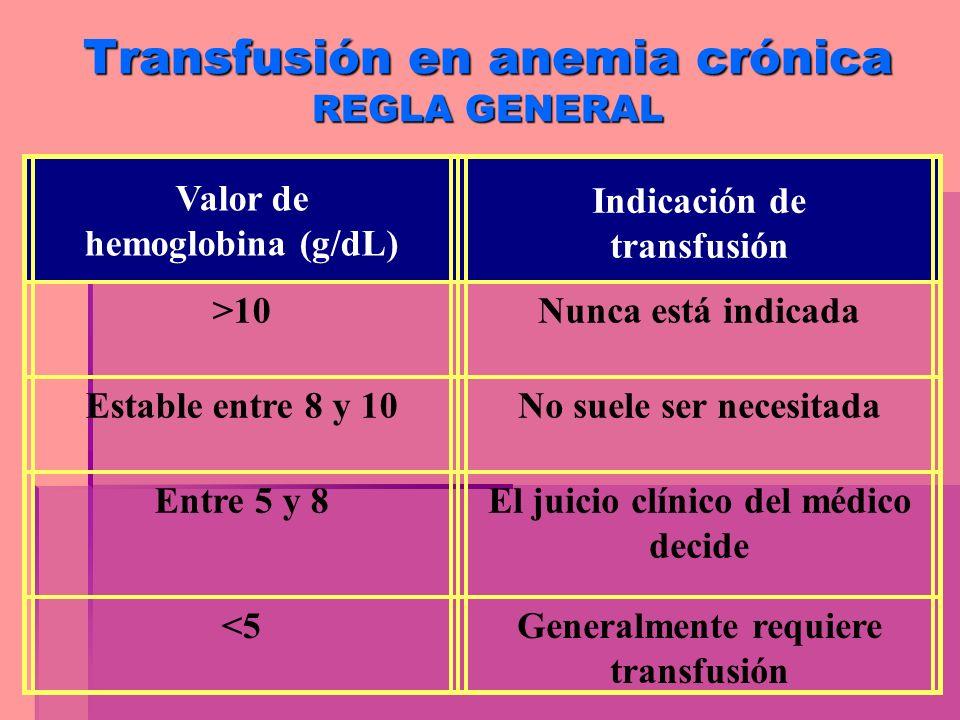 Transfusión en anemia crónica REGLA GENERAL Valor de hemoglobina (g/dL) Indicación de transfusión >10Nunca está indicada Estable entre 8 y 10No suele