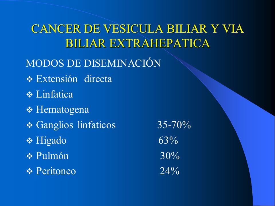 CANCER DE VESICULA BILIAR Y VIA BILIAR EXTRAHEPATICA MODOS DE DISEMINACIÓN Extensión directa Linfatica Hematogena Ganglios linfaticos 35-70% Hígado 63
