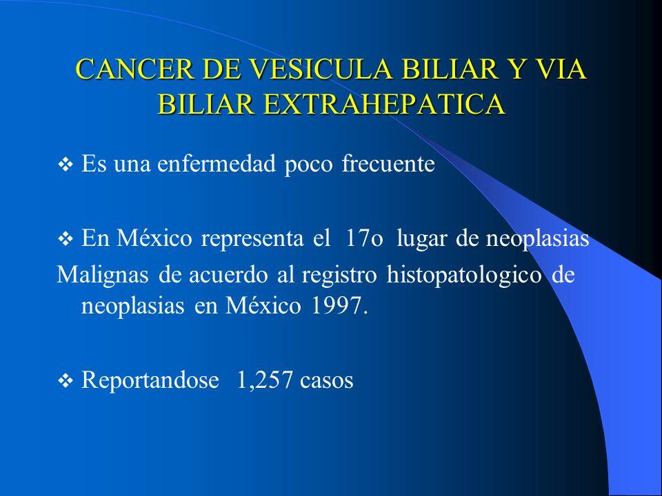 CANCER DE VESICULA BILIAR Y VIA BILIAR EXTRAHEPATICA Es una enfermedad poco frecuente En México representa el 17o lugar de neoplasias Malignas de acue