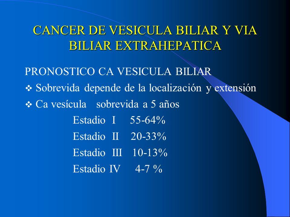 CANCER DE VESICULA BILIAR Y VIA BILIAR EXTRAHEPATICA PRONOSTICO CA VESICULA BILIAR Sobrevida depende de la localización y extensión Ca vesícula sobrev