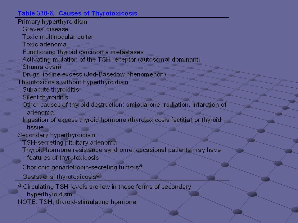 Manifestaciones clìnicas de hipertiroidismo Hiperactividad, irritabilidad, disforia.