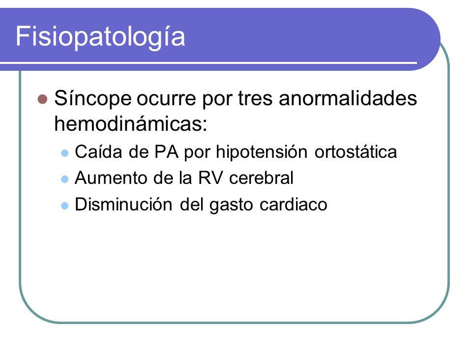 Fisiopatología Síncope ocurre por tres anormalidades hemodinámicas: Caída de PA por hipotensión ortostática Aumento de la RV cerebral Disminución del
