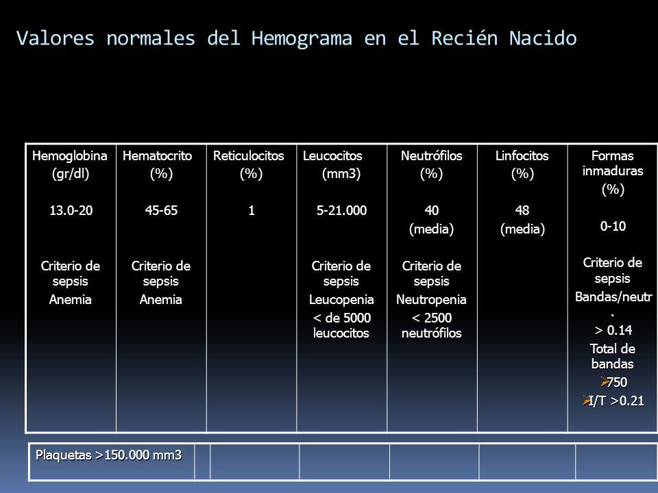 Valores normales del Hemograma en el Recién Nacido Hemoglobina(gr/dl)13.0-20 Criterio de sepsis AnemiaHematocrito(%)45-65 AnemiaReticulocitos(%)1Leuco