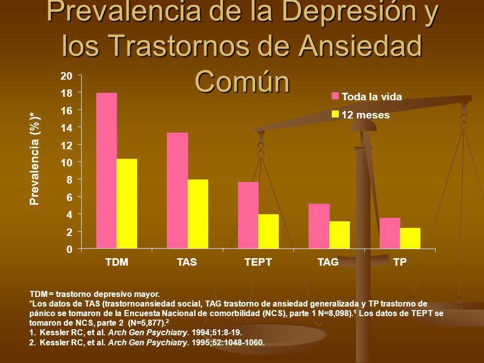 Prevalencia de la Depresión y los Trastornos de Ansiedad Común 0 2 4 6 8 10 12 14 16 18 20 TDMTASTEPTTAGTP Toda la vida 12 meses Prevalencia (%)* TDM