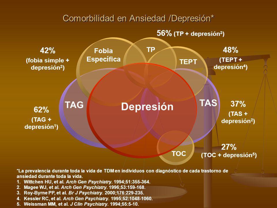 Comorbilidad en Ansiedad /Depresión* *La prevalencia durante toda la vida de TDM en individuos con diagnóstico de cada trastorno de ansiedad durante t