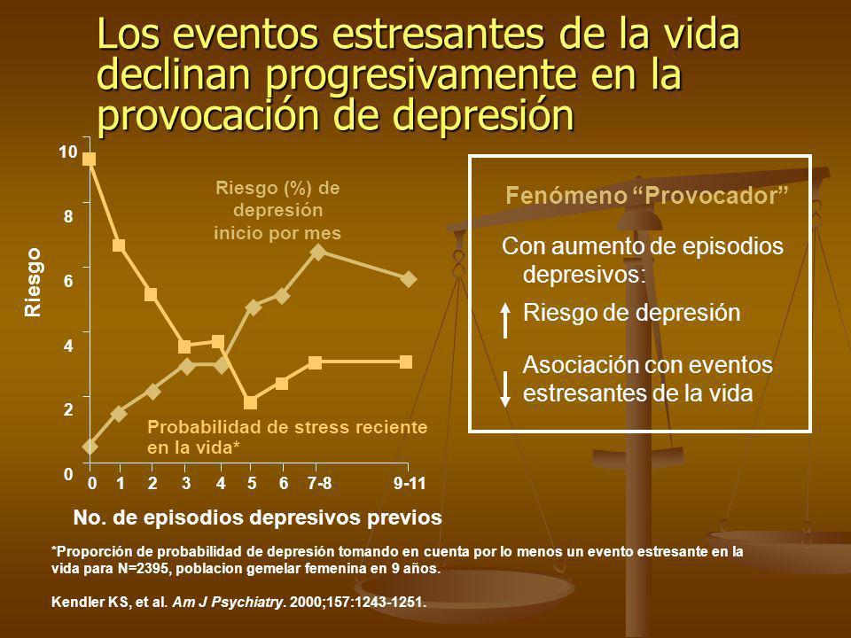 *Proporción de probabilidad de depresión tomando en cuenta por lo menos un evento estresante en la vida para N=2395, poblacion gemelar femenina en 9 a