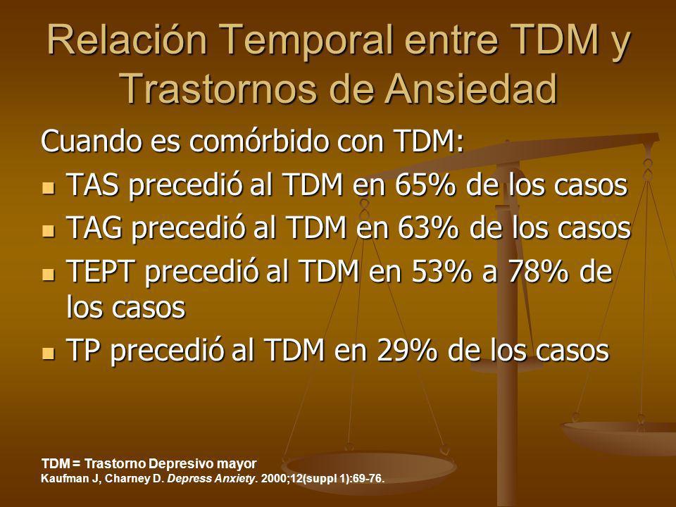 Relación Temporal entre TDM y Trastornos de Ansiedad Cuando es comórbido con TDM: TAS precedió al TDM en 65% de los casos TAS precedió al TDM en 65% d