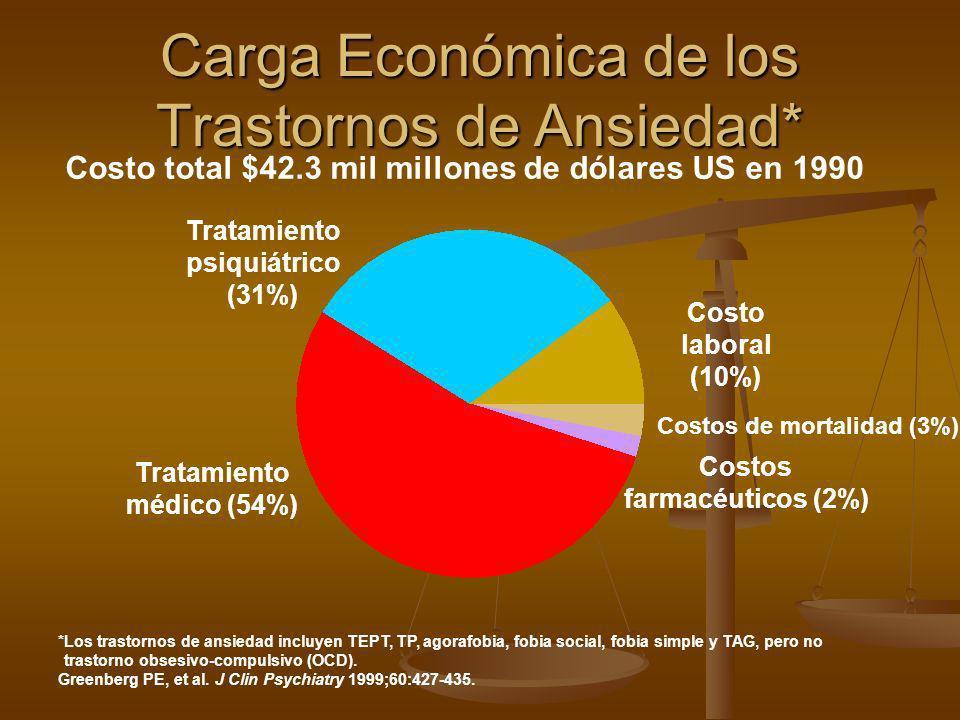 Carga Económica de los Trastornos de Ansiedad* Costo total $42.3 mil millones de dólares US en 1990 Tratamiento psiquiátrico (31%) Tratamiento médico
