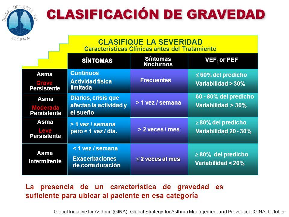 CLASIFICACIÓN DE GRAVEDAD CLASIFIQUE LA SEVERIDAD Características Clínicas antes del Tratamiento SÍNTOMAS Síntomas Nocturnos VEF 1 or PEF Asma Grave P