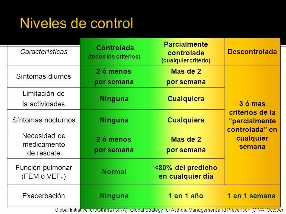 Características Controlada (todos los criterios) Parcialmente controlada (cualquier criterio) Descontrolada Síntomas diurnos 2 ó menos por semana Mas
