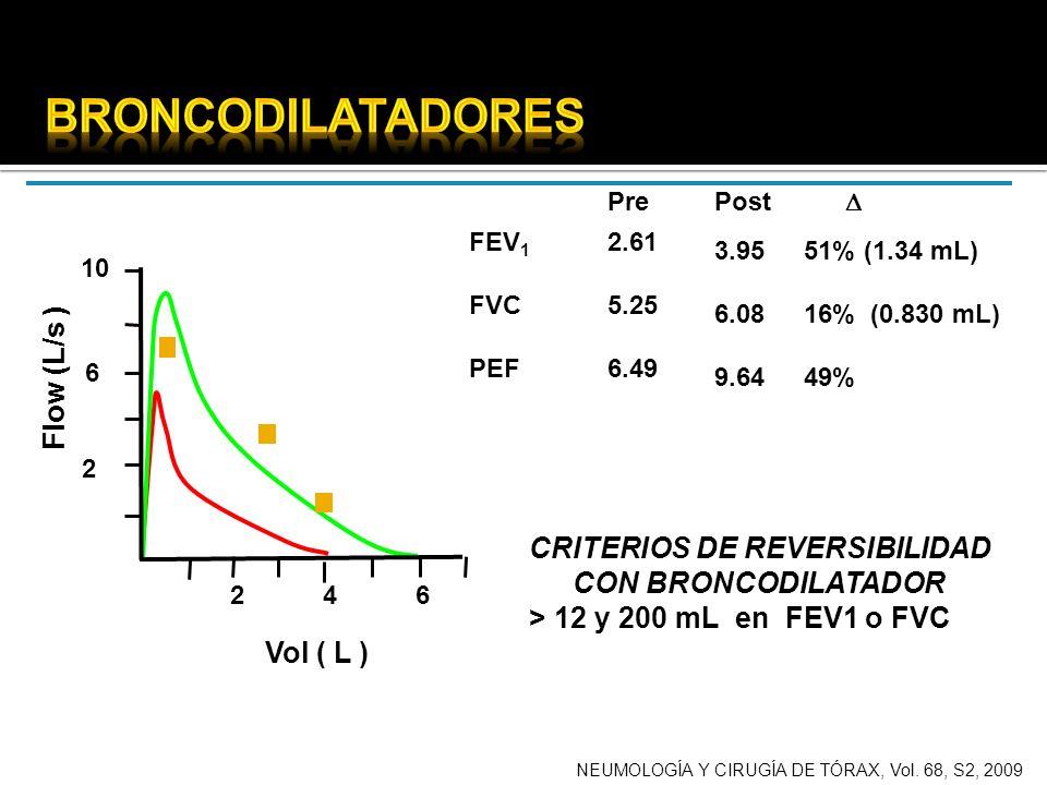 FEV 1 FVC PEF 2.61 5.25 6.49 Pre CRITERIOS DE REVERSIBILIDAD CON BRONCODILATADOR > 12 y 200 mL en FEV1 o FVC 3.95 6.08 9.64 51% (1.34 mL) 16% (0.830 m