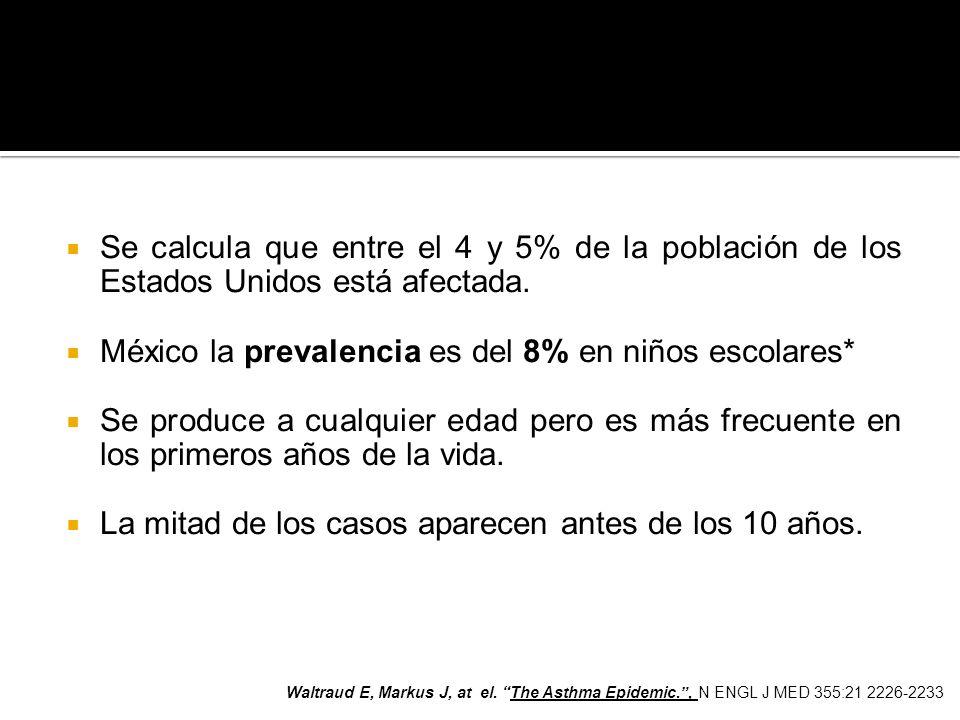 Se calcula que entre el 4 y 5% de la población de los Estados Unidos está afectada. México la prevalencia es del 8% en niños escolares* Se produce a c
