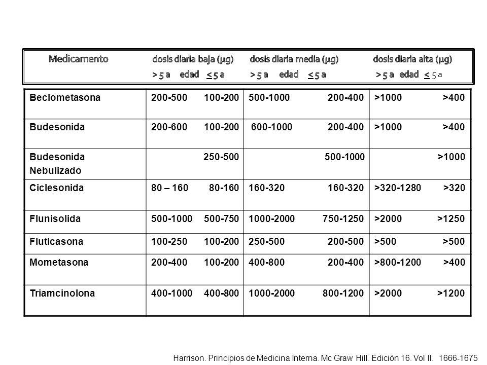 Beclometasona200-500 100-200500-1000 200-400>1000 >400 Budesonida200-600 100-200 600-1000 200-400>1000 >400 Budesonida Nebulizado 250-500 500-1000 >10