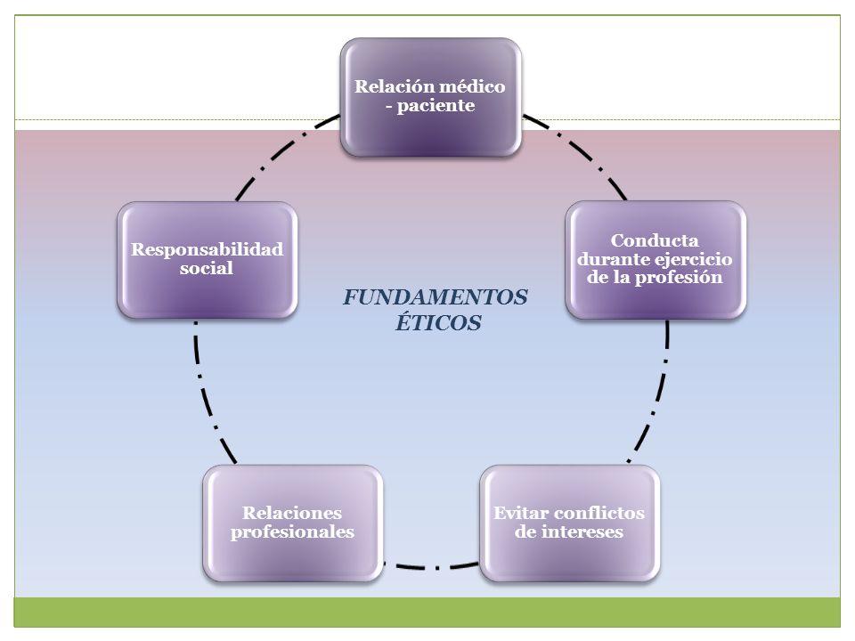 Relación médico - paciente Conducta durante ejercicio de la profesión Evitar conflictos de intereses Relaciones profesionales Responsabilidad social F