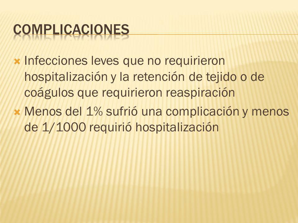 Infecciones leves que no requirieron hospitalización y la retención de tejido o de coágulos que requirieron reaspiración Menos del 1% sufrió una compl
