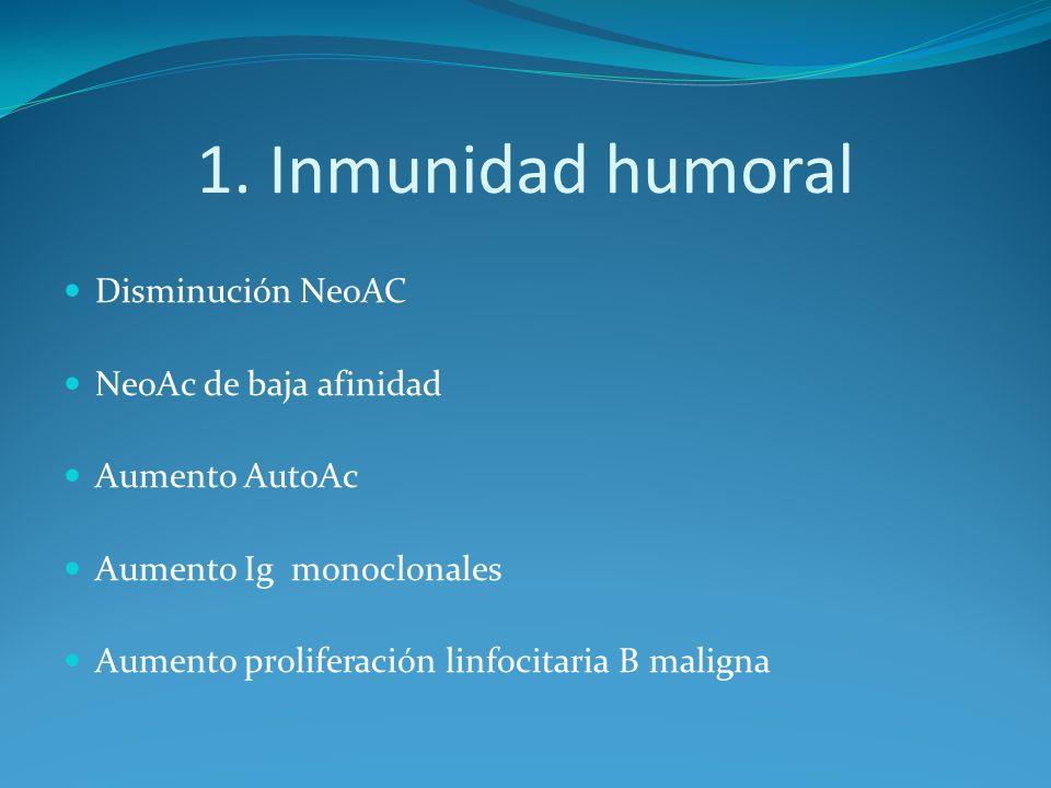 1. Inmunidad humoral Disminución NeoAC NeoAc de baja afinidad Aumento AutoAc Aumento Ig monoclonales Aumento proliferación linfocitaria B maligna