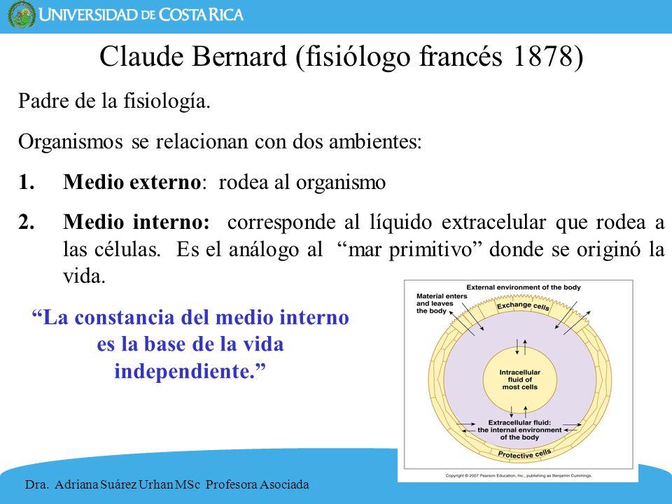 10 Claude Bernard (fisiólogo francés 1878) Padre de la fisiología. Organismos se relacionan con dos ambientes: 1.Medio externo: rodea al organismo 2.M