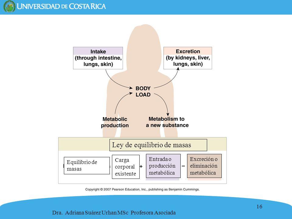 16 Carga corporal existente Entrada o producción metabólica Excreción o eliminación metabólica Equilibrio de masas Ley de equilibrio de masas Dra. Adr