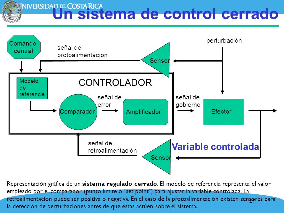 27 Un sistema de control cerrado Representación gráfica de un sistema regulado cerrado. El modelo de referencia representa el valor empleado por el co