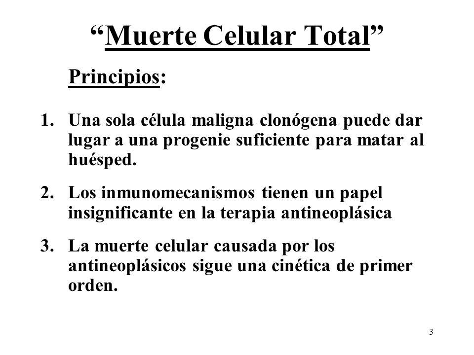 3 Muerte Celular Total Principios: 1.Una sola célula maligna clonógena puede dar lugar a una progenie suficiente para matar al huésped. 2.Los inmunome