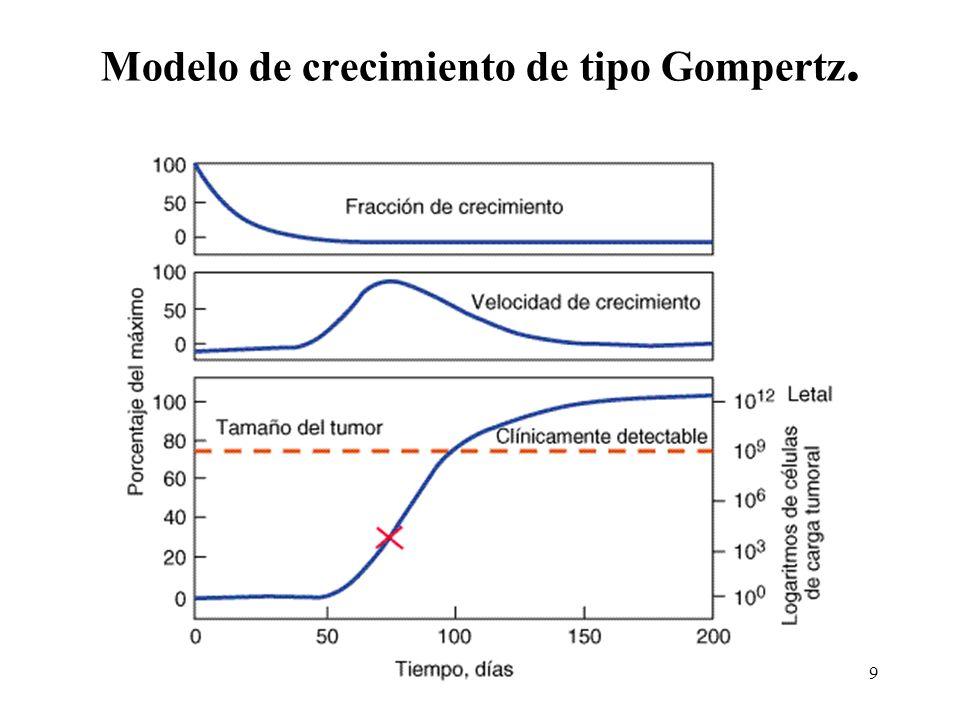 Modelo de crecimiento de tipo Gompertz. 9