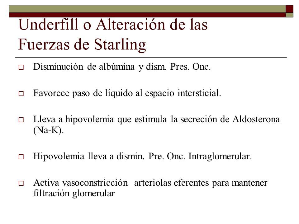Underfill o Alteración de las Fuerzas de Starling Disminución de albúmina y dism. Pres. Onc. Favorece paso de líquido al espacio intersticial. Lleva a