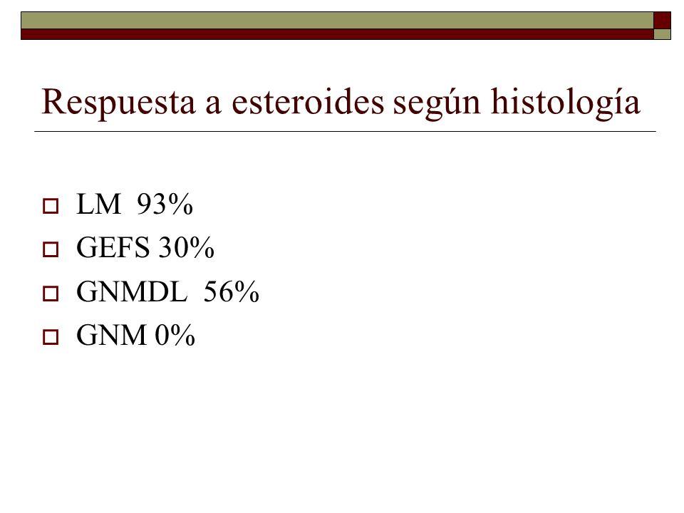Respuesta a esteroides según histología LM 93% GEFS 30% GNMDL 56% GNM 0%