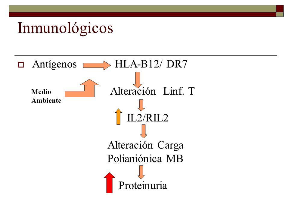 Inmunológicos Antígenos HLA-B12/ DR7 Alteración Linf. T IL2/RIL2 Alteración Carga Polianiónica MB Proteinuria Medio Ambiente
