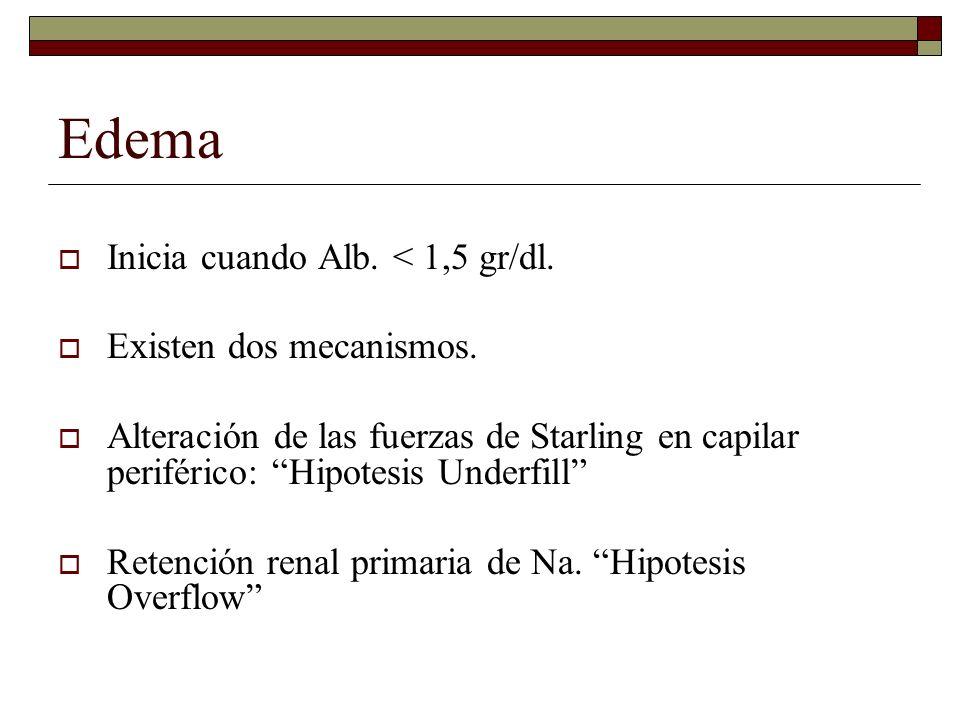 Edema Inicia cuando Alb. < 1,5 gr/dl. Existen dos mecanismos. Alteración de las fuerzas de Starling en capilar periférico: Hipotesis Underfill Retenci