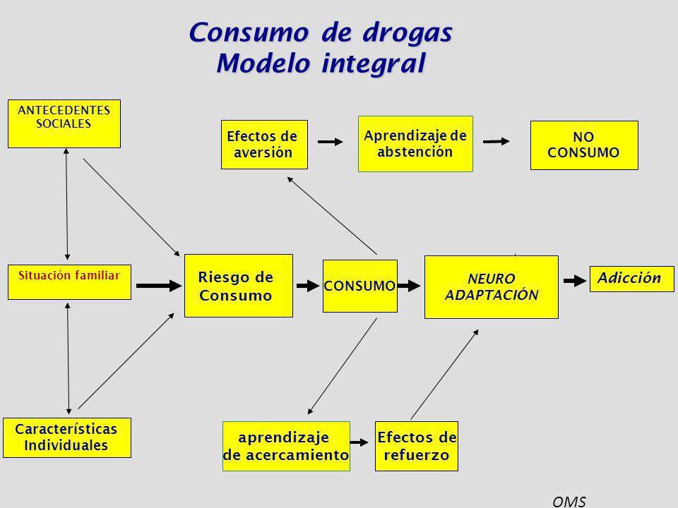 Consumo de drogas Modelo integral ANTECEDENTES SOCIALES Características Individuales Efectos de aversión Aprendizaje de abstención NO CONSUMO Riesgo d