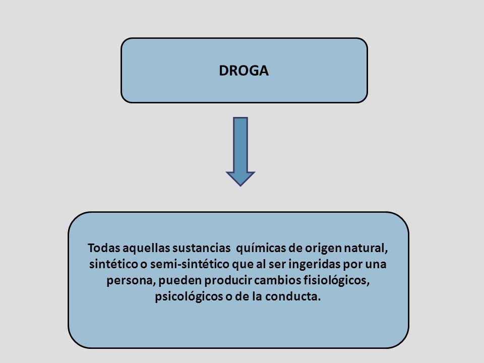 DROGA Todas aquellas sustancias químicas de origen natural, sintético o semi-sintético que al ser ingeridas por una persona, pueden producir cambios f