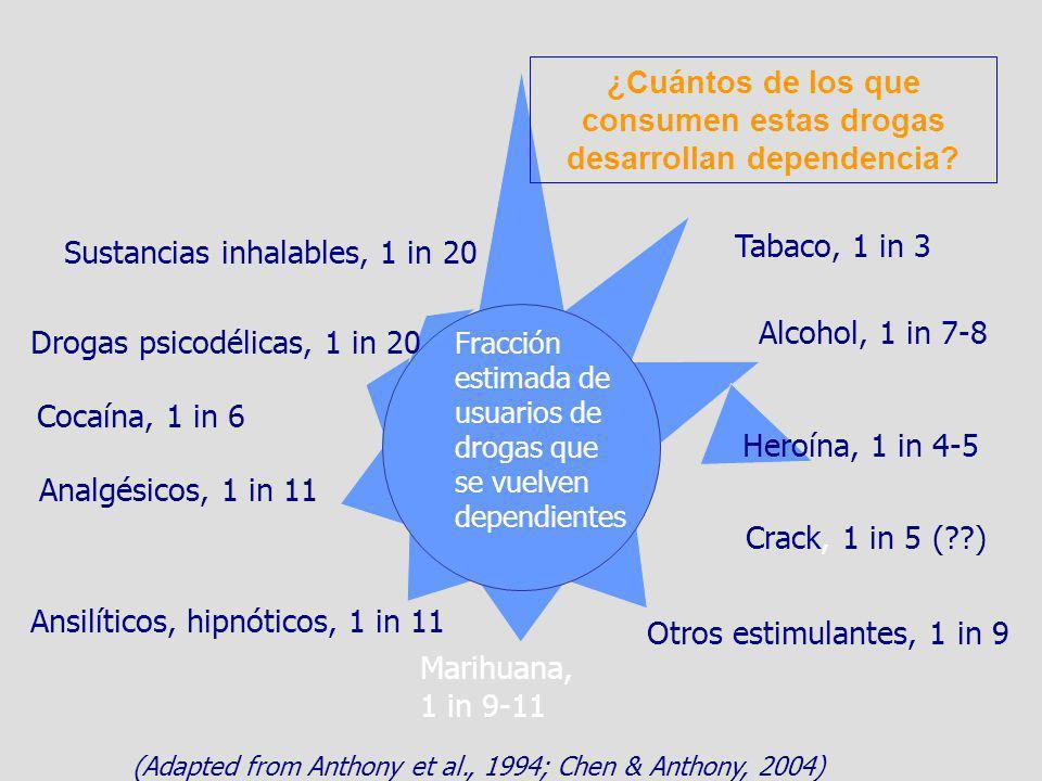 Tabaco, 1 in 3 Heroína, 1 in 4-5 Cocaína, 1 in 6 Otros estimulantes, 1 in 9 Marihuana, 1 in 9-11 Ansilíticos, hipnóticos, 1 in 11 Analgésicos, 1 in 11