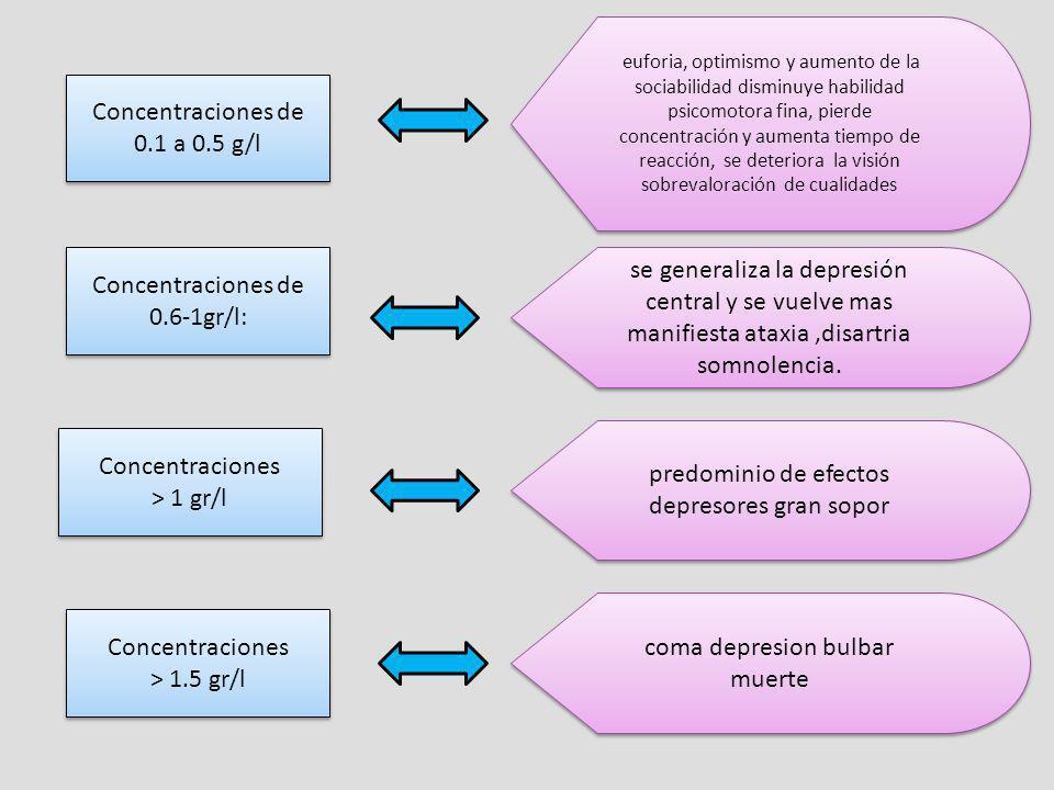 coma depresion bulbar muerte predominio de efectos depresores gran sopor se generaliza la depresión central y se vuelve mas manifiesta ataxia,disartri