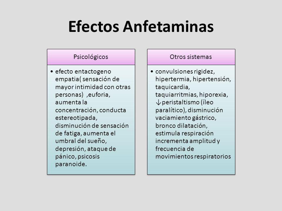 Efectos Anfetaminas Psicológicos efecto entactogeno empatia( sensación de mayor intimidad con otras personas),euforia, aumenta la concentración, condu