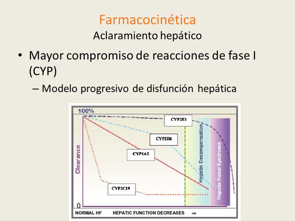 Mayor compromiso de reacciones de fase I (CYP) – Modelo progresivo de disfunción hepática