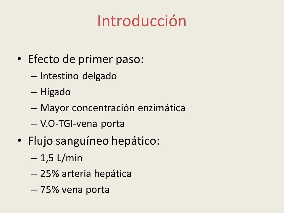 Introducción Efecto de primer paso: – Intestino delgado – Hígado – Mayor concentración enzimática – V.O-TGI-vena porta Flujo sanguíneo hepático: – 1,5