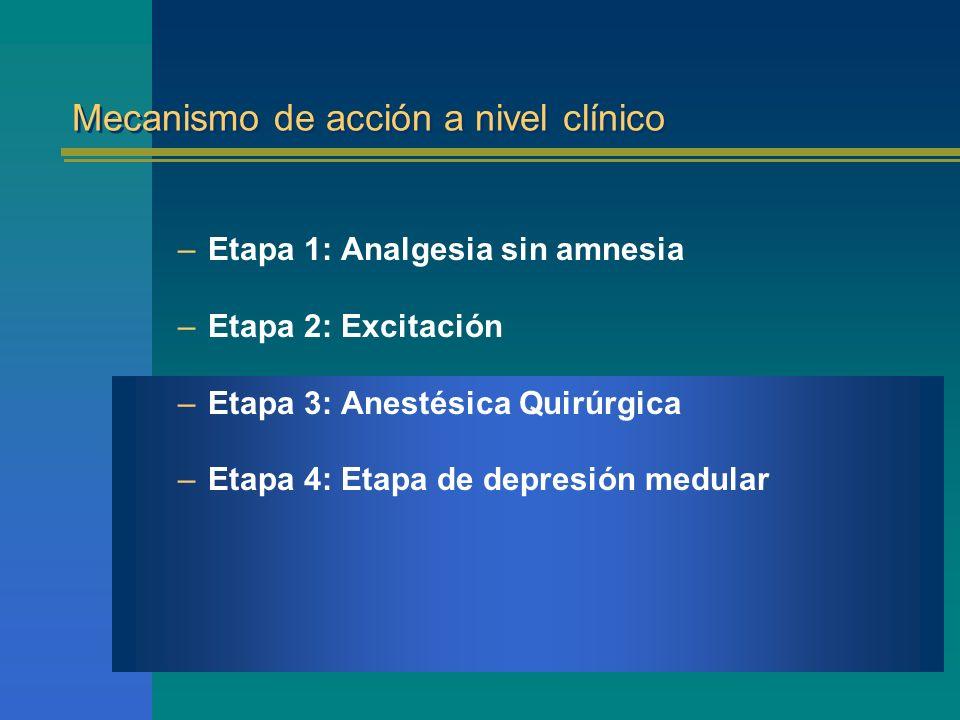 Mecanismo de acción a nivel clínico –Etapa 1: Analgesia sin amnesia –Etapa 2: Excitación –Etapa 3: Anestésica Quirúrgica –Etapa 4: Etapa de depresión