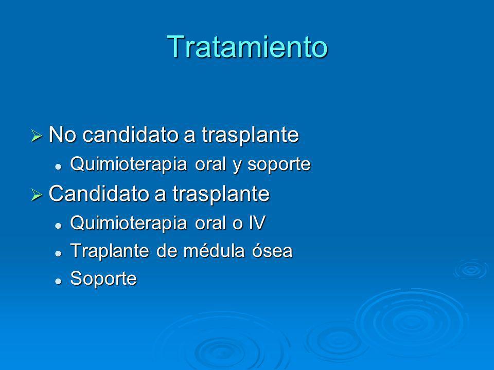 Tratamiento No candidato a trasplante No candidato a trasplante Quimioterapia oral y soporte Quimioterapia oral y soporte Candidato a trasplante Candi